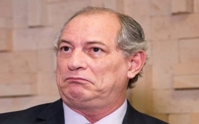Pesquisa aponta que Ciro Gomes tem 53% de rejeição em Fortaleza
