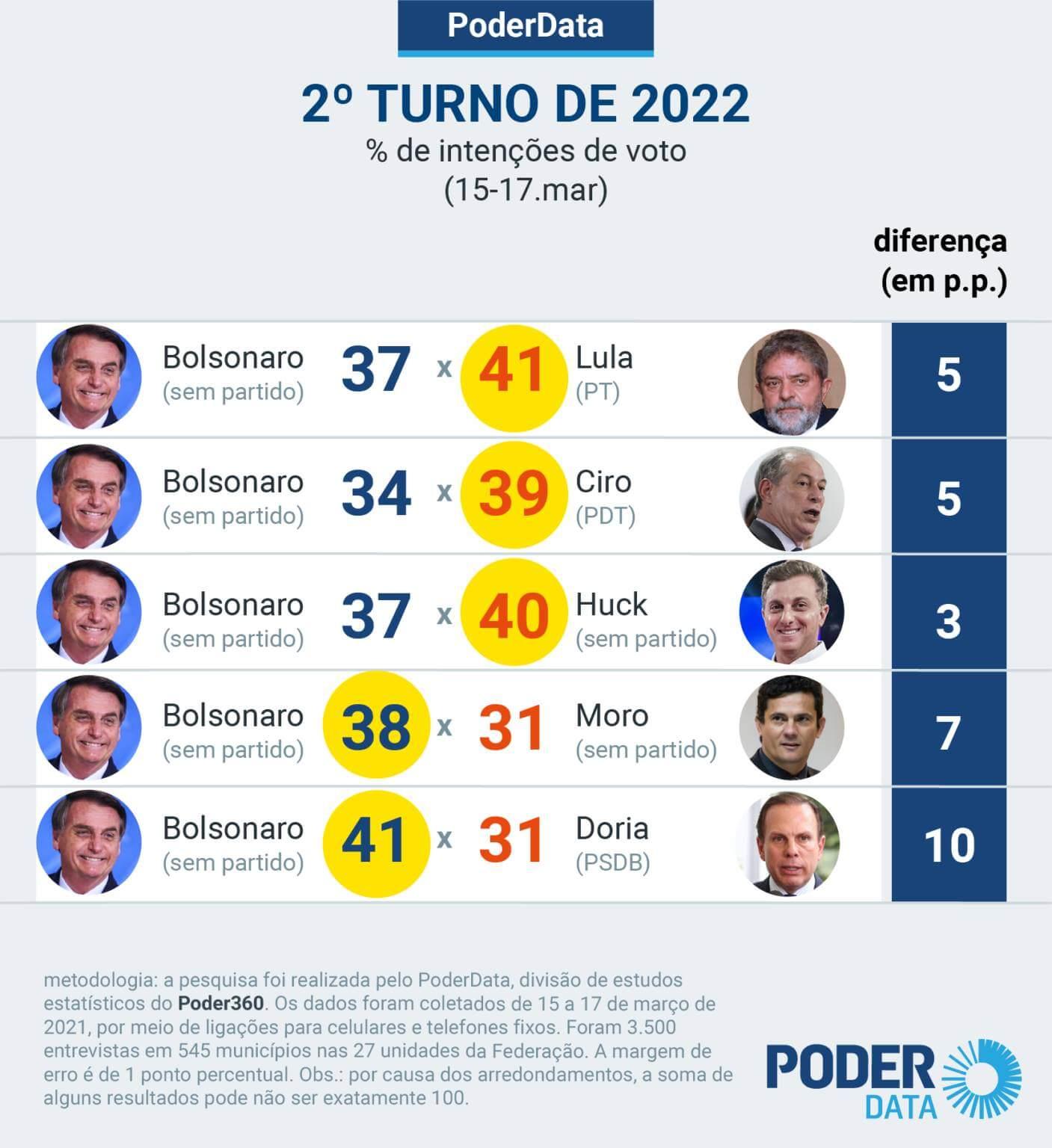 Nova pesquisa eleitoral 2022 PoderData Lula e Ciro Ganha do Bolsonaro