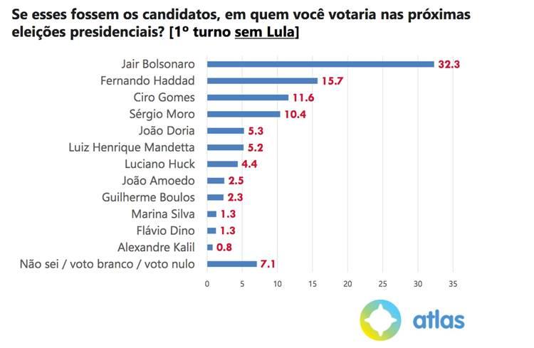Nova pesquisa mostra que Lula ganha de Bolsonaro