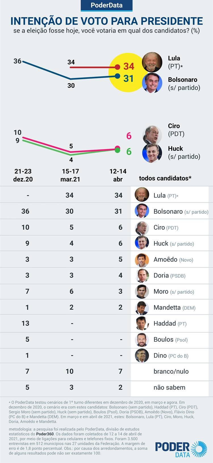 Lula tem 52% contra 34% de Bolsonaro