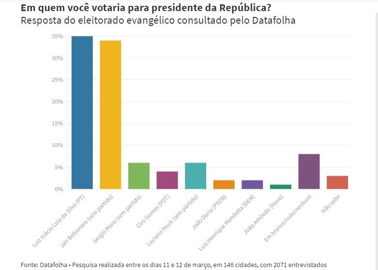 Evangélicos preferem Lula que Bolsonaro